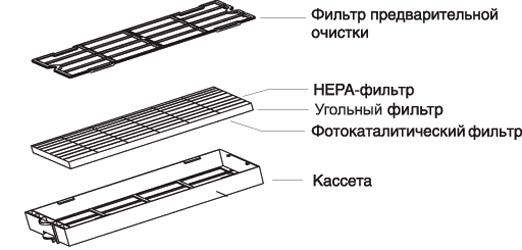 Многофункциональный фильтр к воздухоочистителю Air Itelligent Comfort KJF-20B06