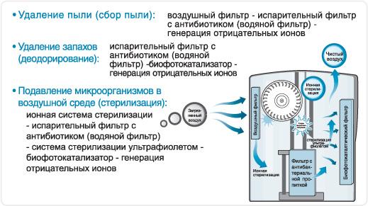 Схема очистки и увлажнения Air Intelligent Comfort 3 SK -AC0304M