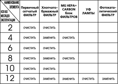 Обслуживание фильтров для воздухоочистителя «АТМОС-МАКСИ-450»: