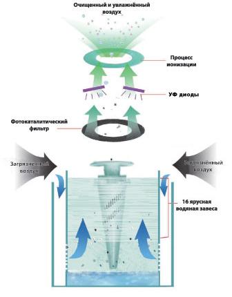 Схема очистки у влажнения в AIC XJ-277
