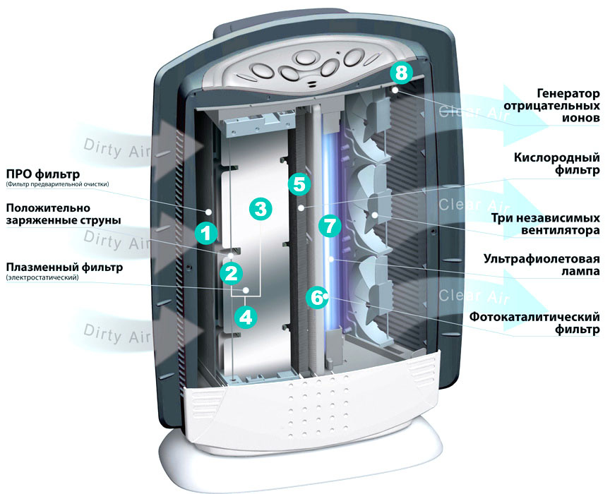 Схема воздухоочистителя AirComfort GH 2162